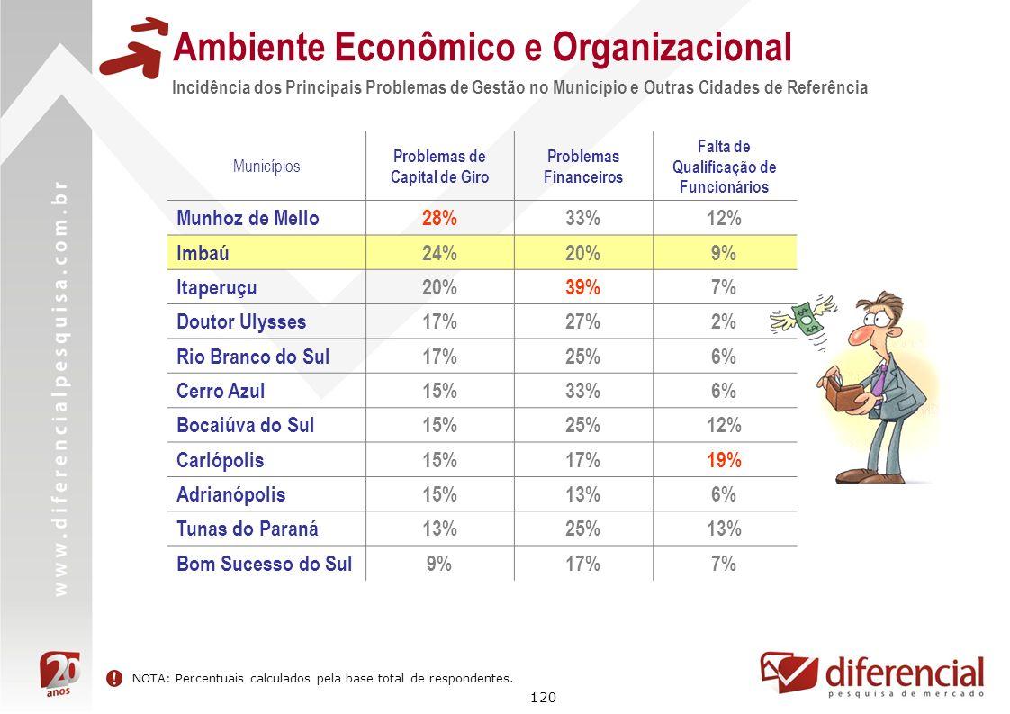 120 Incidência dos Principais Problemas de Gestão no Município e Outras Cidades de Referência Ambiente Econômico e Organizacional Municípios Problemas