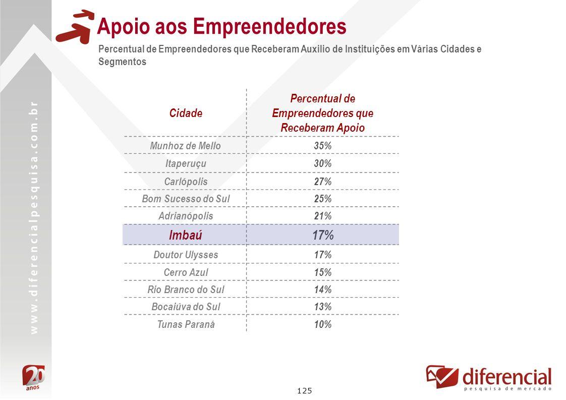 125 Percentual de Empreendedores que Receberam Auxilio de Instituições em Várias Cidades e Segmentos Apoio aos Empreendedores Cidade Percentual de Emp