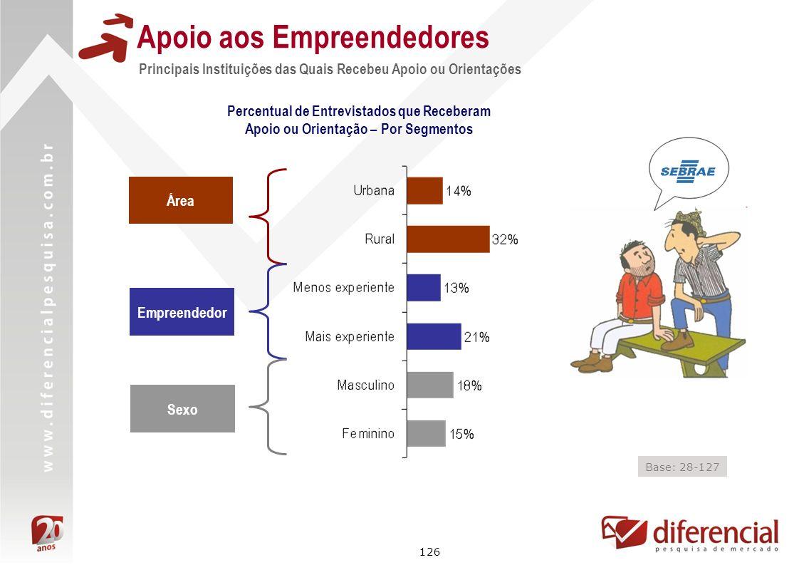 126 Principais Instituições das Quais Recebeu Apoio ou Orientações Apoio aos Empreendedores Área Empreendedor Base: 28-127 Percentual de Entrevistados