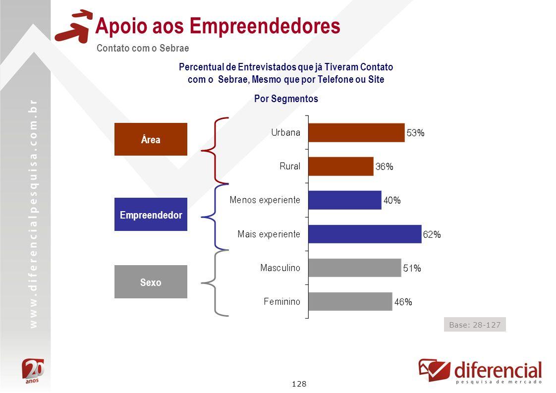 128 Contato com o Sebrae Apoio aos Empreendedores Percentual de Entrevistados que já Tiveram Contato com o Sebrae, Mesmo que por Telefone ou Site Por