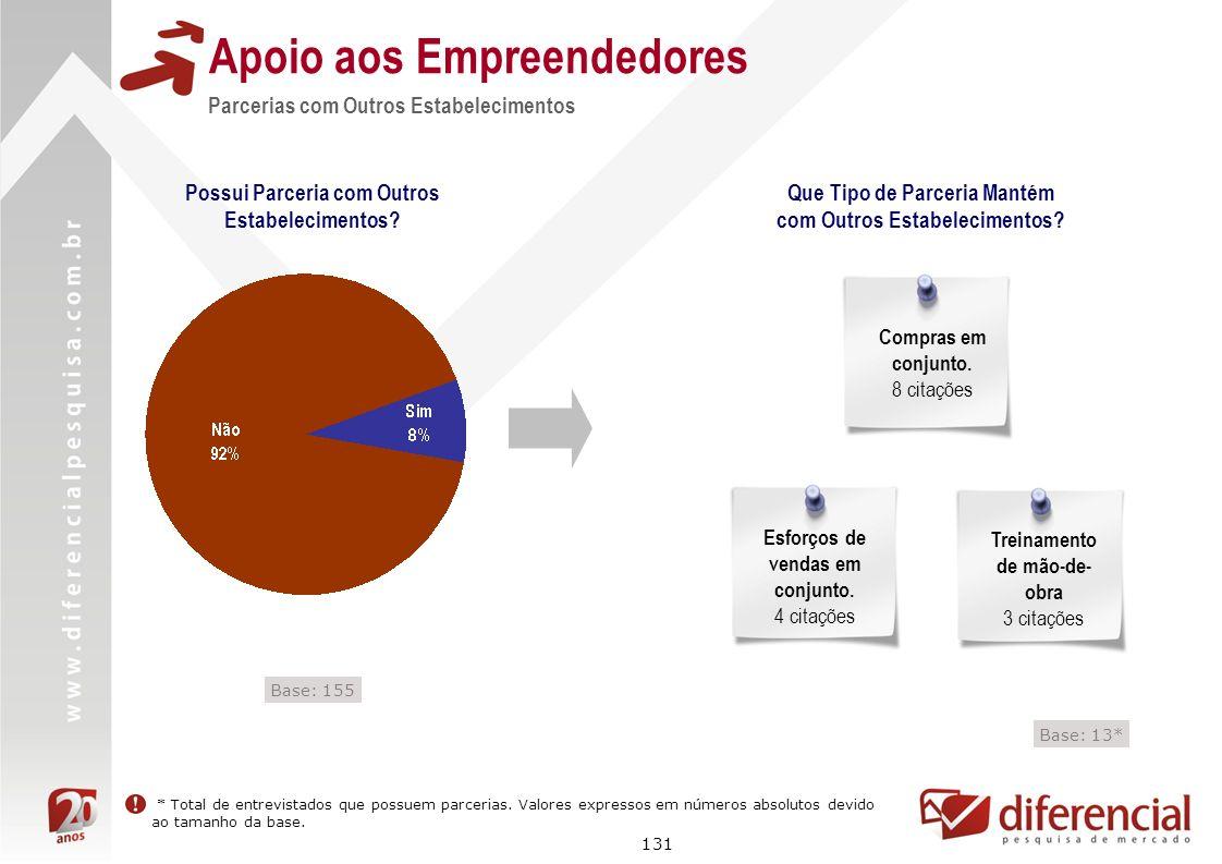 131 Apoio aos Empreendedores Parcerias com Outros Estabelecimentos Possui Parceria com Outros Estabelecimentos? Que Tipo de Parceria Mantém com Outros