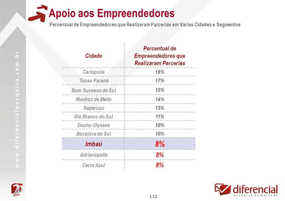 132 Cidade Percentual de Empreendedores que Realizaram Parcerias Carlópolis18% Tunas Paraná17% Bom Sucesso do Sul 15% Munhoz de Mello14% Itaperuçu13%