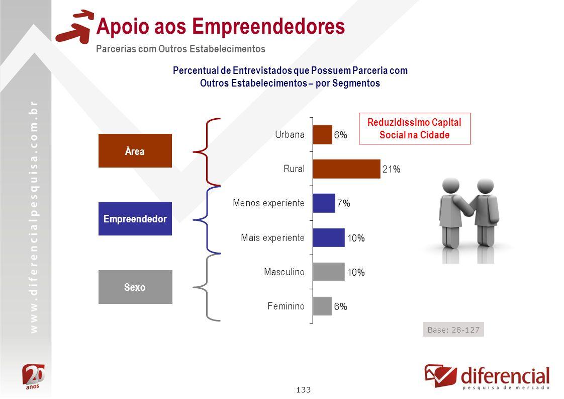 133 Apoio aos Empreendedores Parcerias com Outros Estabelecimentos Área Empreendedor Sexo Base: 28-127 Percentual de Entrevistados que Possuem Parceri