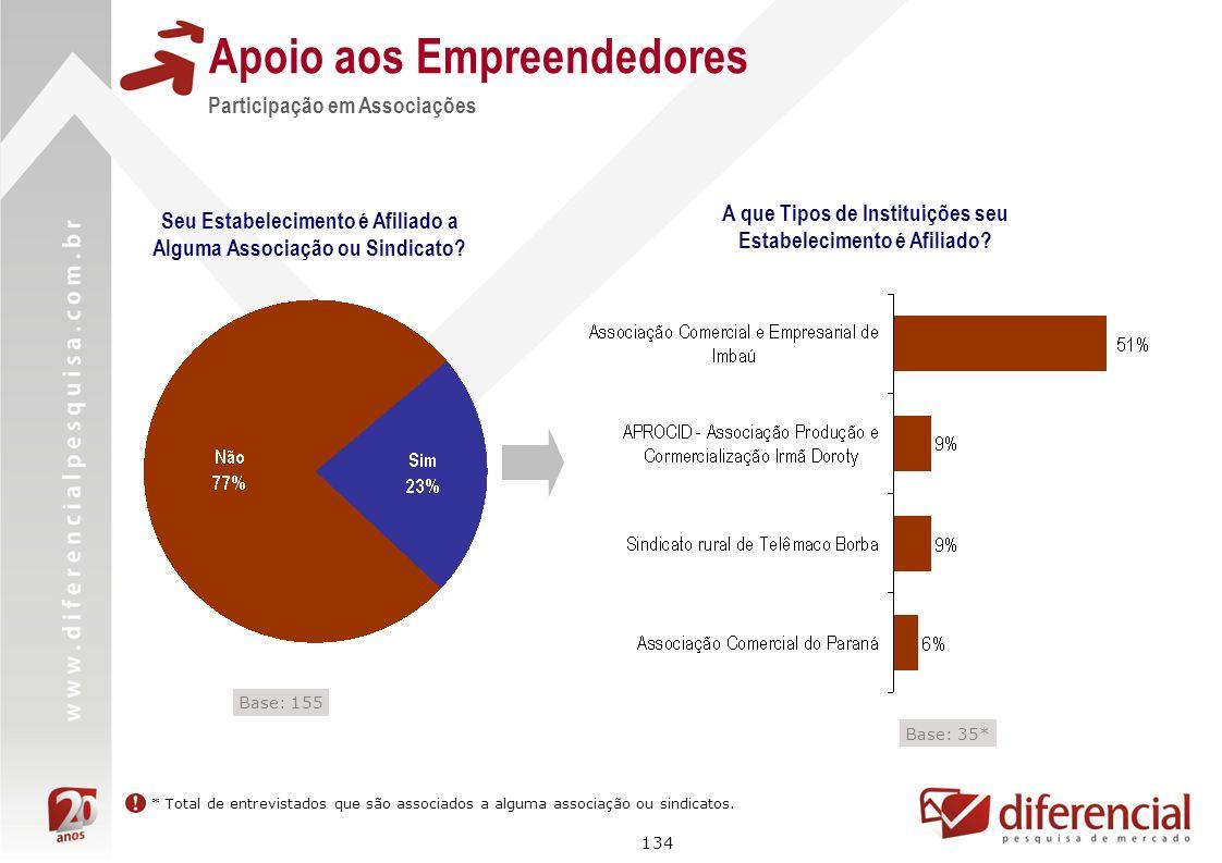 134 Apoio aos Empreendedores Seu Estabelecimento é Afiliado a Alguma Associação ou Sindicato? Participação em Associações A que Tipos de Instituições