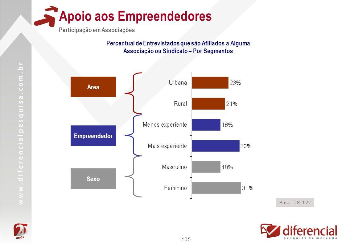 135 Apoio aos Empreendedores Participação em Associações Área Empreendedor Sexo Base: 28-127 Percentual de Entrevistados que são Afiliados a Alguma As