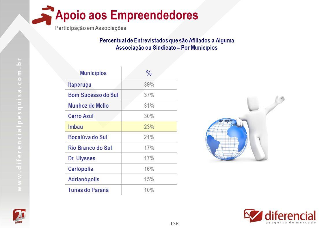 136 Apoio aos Empreendedores Participação em Associações Percentual de Entrevistados que são Afiliados a Alguma Associação ou Sindicato – Por Municípi