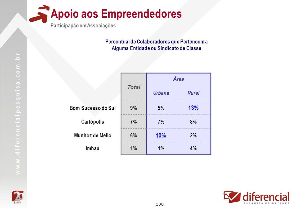 138 Apoio aos Empreendedores Percentual de Colaboradores que Pertencem a Alguma Entidade ou Sindicato de Classe Participação em Associações Total Á re