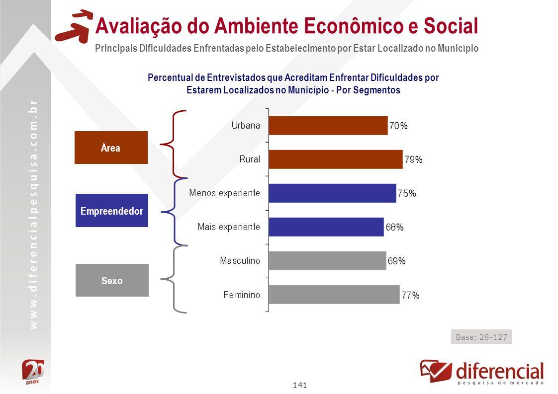 141 Avaliação do Ambiente Econômico e Social Principais Dificuldades Enfrentadas pelo Estabelecimento por Estar Localizado no Município Área Empreende