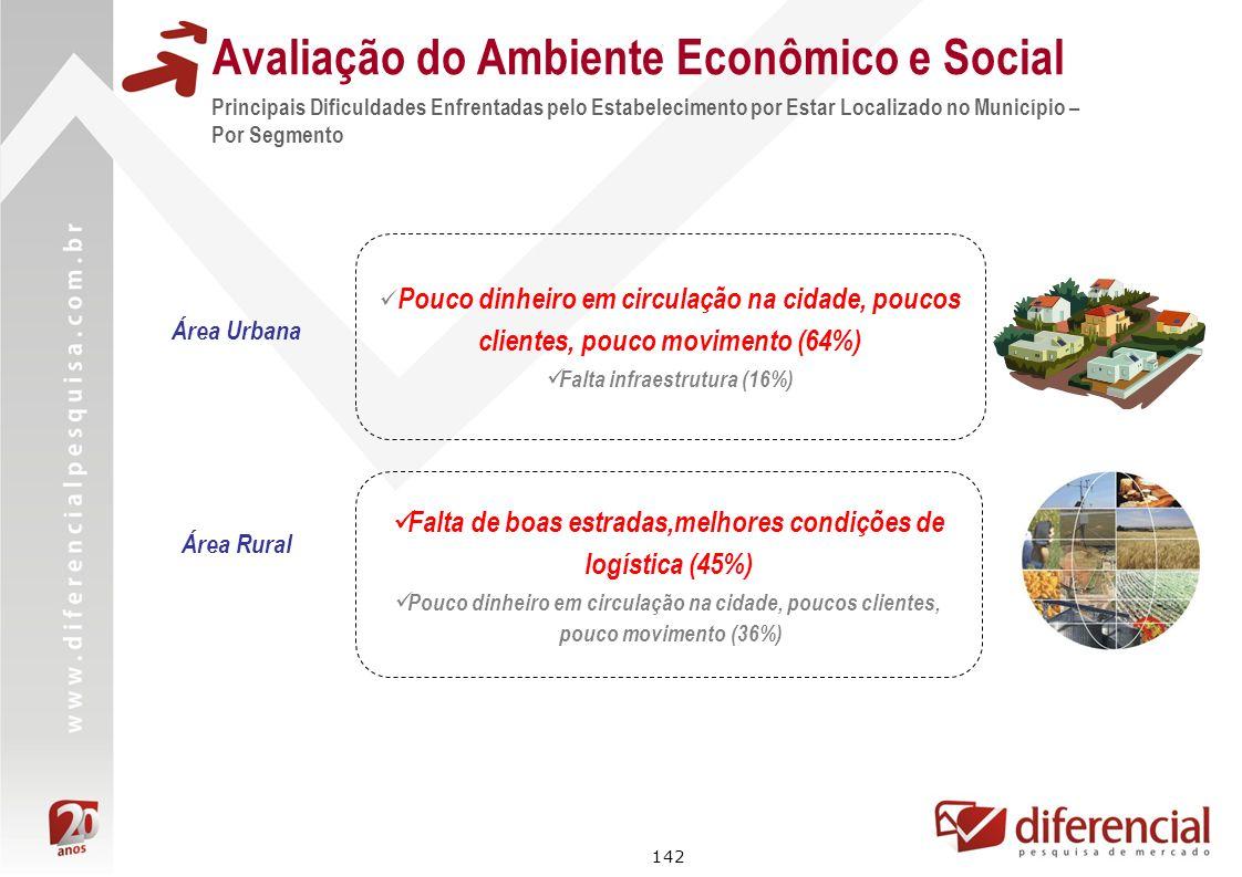 142 Avaliação do Ambiente Econômico e Social Principais Dificuldades Enfrentadas pelo Estabelecimento por Estar Localizado no Município – Por Segmento