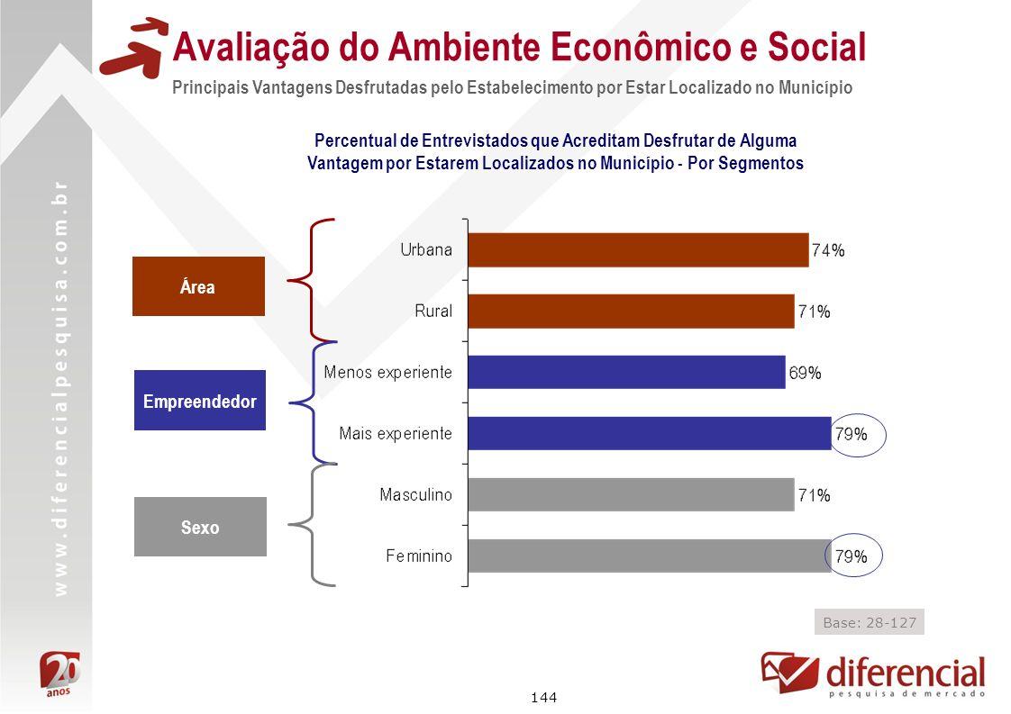 144 Avaliação do Ambiente Econômico e Social Principais Vantagens Desfrutadas pelo Estabelecimento por Estar Localizado no Município Percentual de Ent