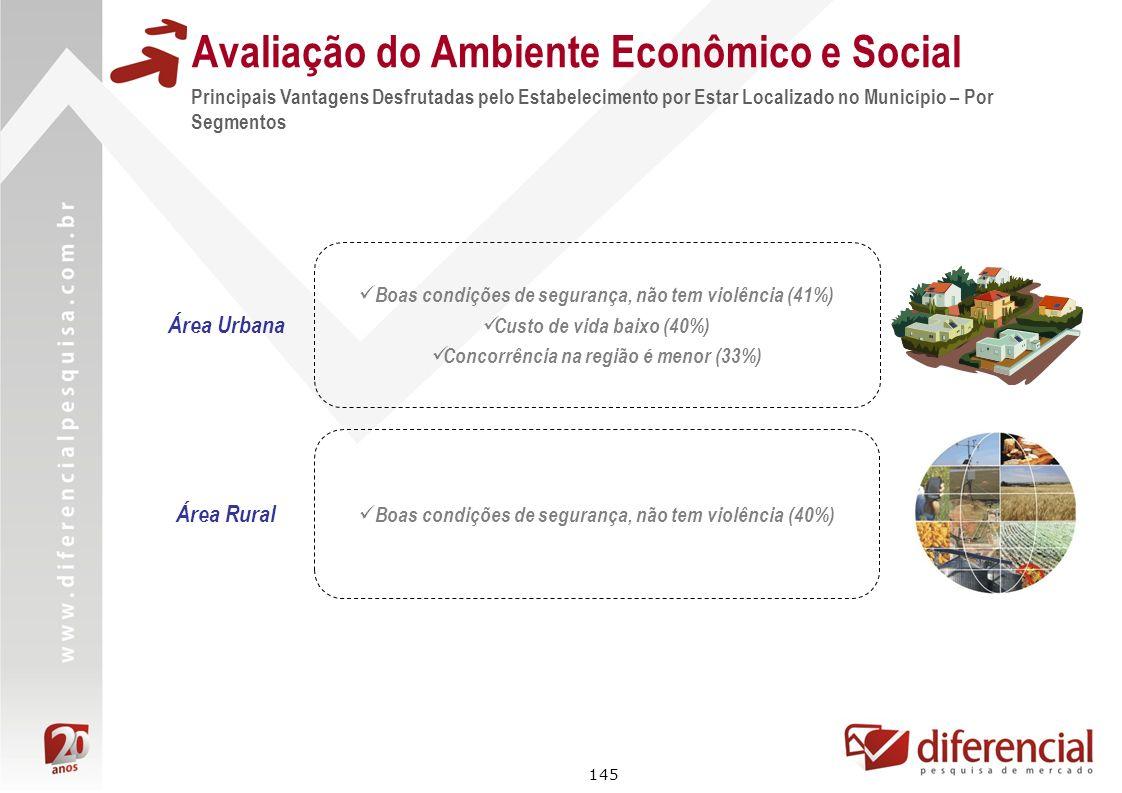145 Avaliação do Ambiente Econômico e Social Principais Vantagens Desfrutadas pelo Estabelecimento por Estar Localizado no Município – Por Segmentos Á