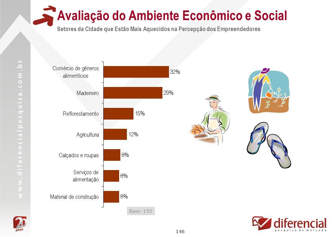 146 Avaliação do Ambiente Econômico e Social Setores da Cidade que Estão Mais Aquecidos na Percepção dos Empreendedores Base: 155