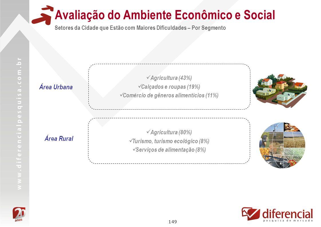 149 Avaliação do Ambiente Econômico e Social Setores da Cidade que Estão com Maiores Dificuldades – Por Segmento Área Urbana Agricultura (43%) Calçado