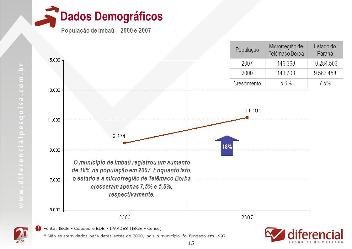 15 Dados Demográficos 18% Fonte: IBGE - Cidades e BDE - IPARDES (IBGE - Censo) * Não existem dados para datas antes de 2000, pois o município foi fund