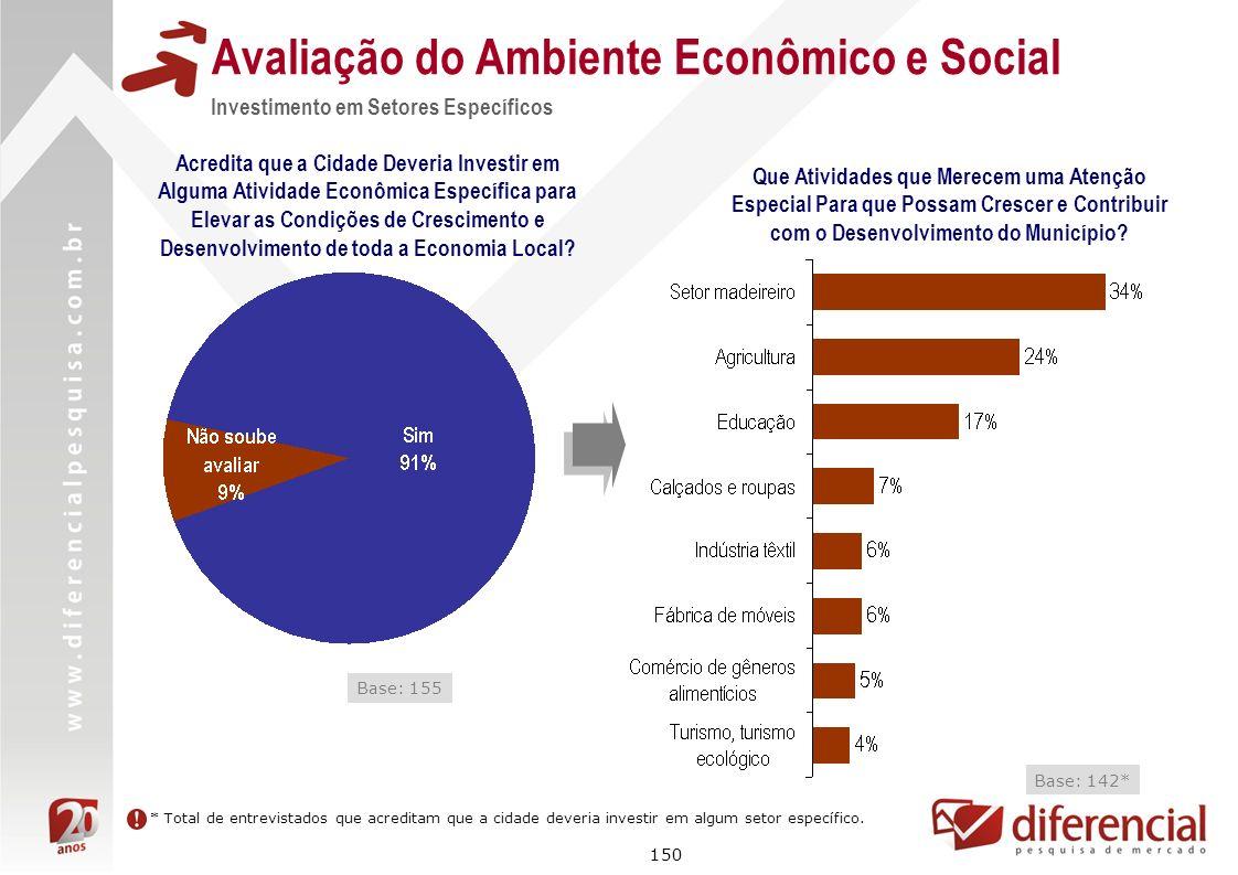 150 Avaliação do Ambiente Econômico e Social Investimento em Setores Específicos Acredita que a Cidade Deveria Investir em Alguma Atividade Econômica