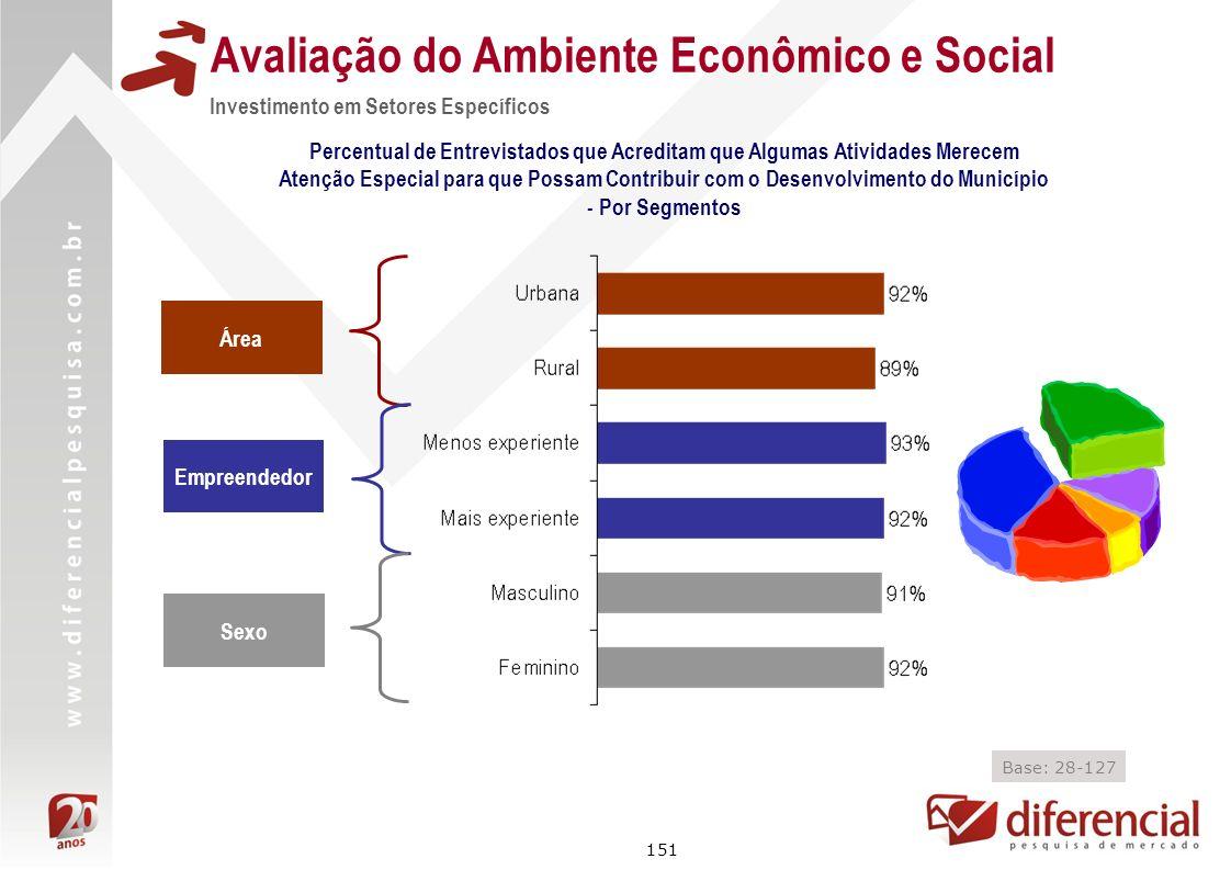 151 Avaliação do Ambiente Econômico e Social Investimento em Setores Específicos Percentual de Entrevistados que Acreditam que Algumas Atividades Mere