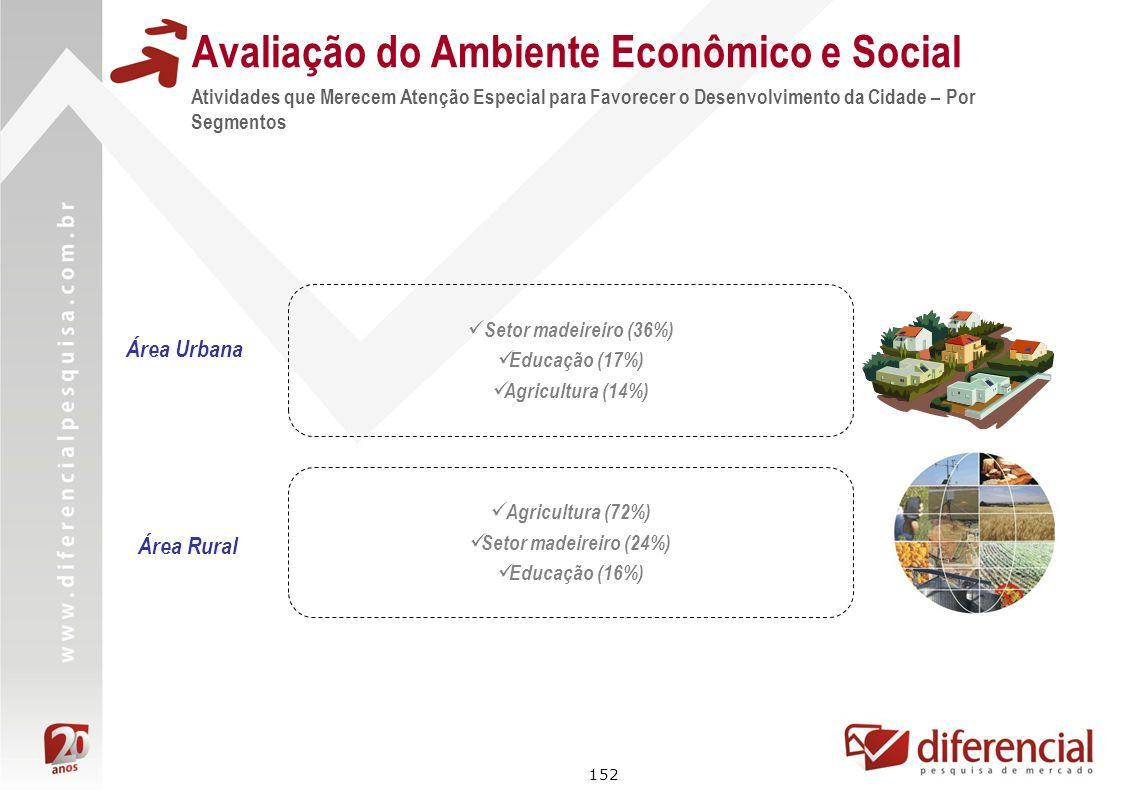 152 Avaliação do Ambiente Econômico e Social Área Rural Área Urbana Setor madeireiro (36%) Educação (17%) Agricultura (14%) Agricultura (72%) Setor ma