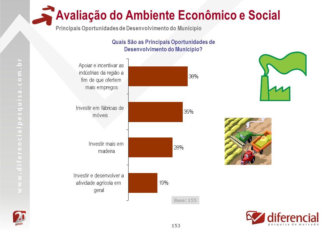 153 Avaliação do Ambiente Econômico e Social Principais Oportunidades de Desenvolvimento do Município Base: 155 Quais São as Principais Oportunidades