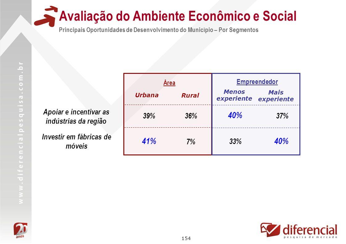 154 Avaliação do Ambiente Econômico e Social Principais Oportunidades de Desenvolvimento do Município – Por Segmentos Área 39% 41% Urbana Rural 36% 7%