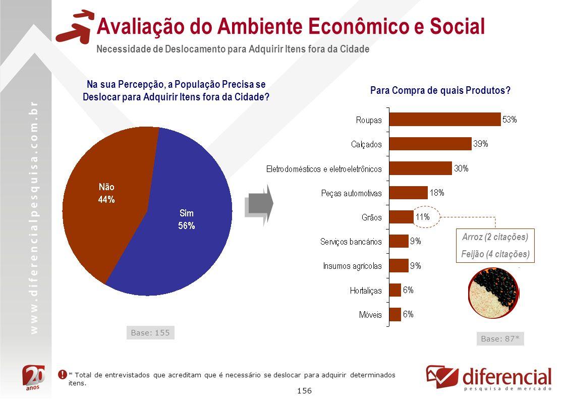 156 Avaliação do Ambiente Econômico e Social Necessidade de Deslocamento para Adquirir Itens fora da Cidade Na sua Percepção, a População Precisa se D