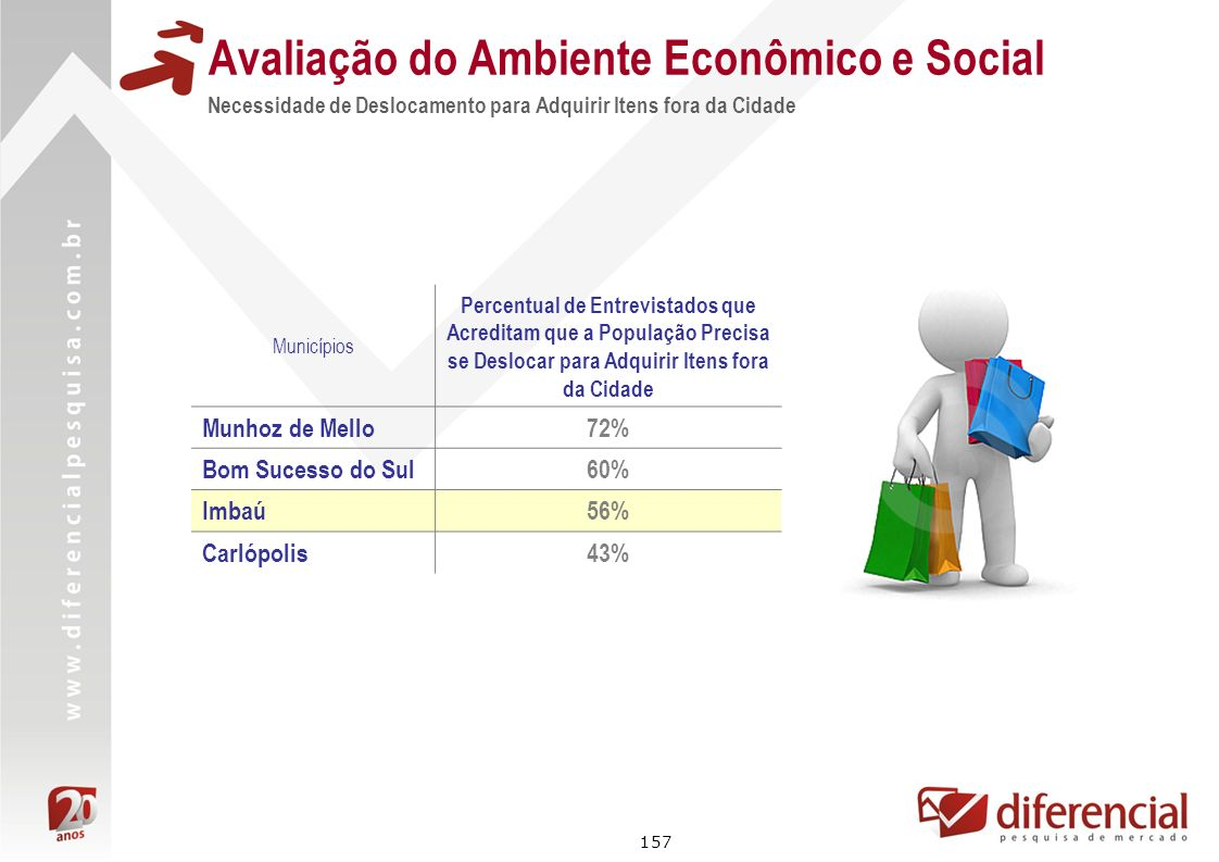 157 Avaliação do Ambiente Econômico e Social Necessidade de Deslocamento para Adquirir Itens fora da Cidade Municípios Percentual de Entrevistados que