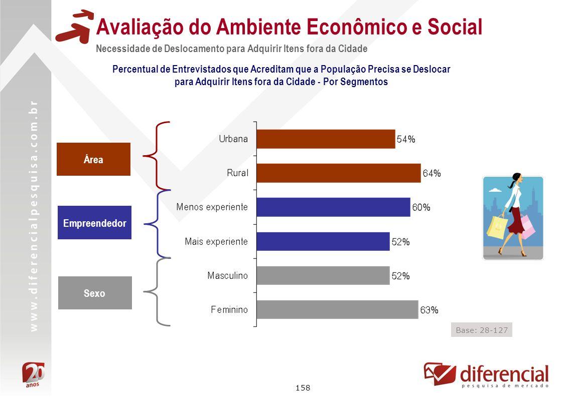 158 Avaliação do Ambiente Econômico e Social Necessidade de Deslocamento para Adquirir Itens fora da Cidade Percentual de Entrevistados que Acreditam