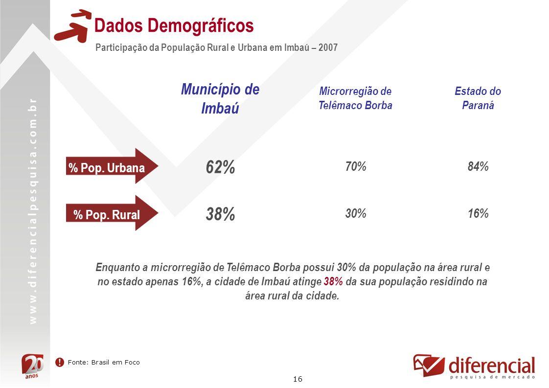 16 Dados Demográficos Participação da População Rural e Urbana em Imbaú – 2007 Fonte: Brasil em Foco % Pop. Urbana Município de Imbaú Microrregião de