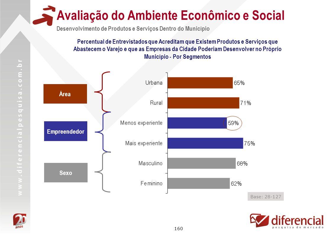 160 Avaliação do Ambiente Econômico e Social Percentual de Entrevistados que Acreditam que Existem Produtos e Serviços que Abastecem o Varejo e que as