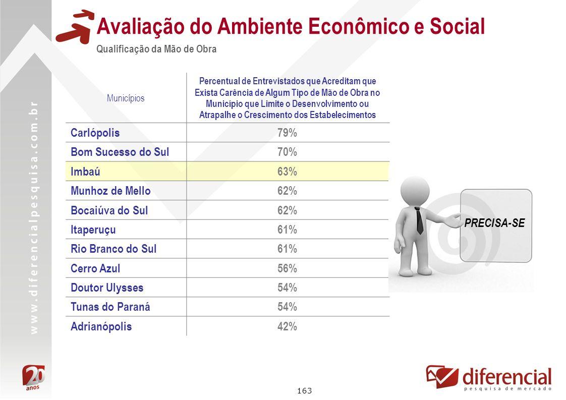 163 Avaliação do Ambiente Econômico e Social Qualificação da Mão de Obra Municípios Percentual de Entrevistados que Acreditam que Exista Carência de A