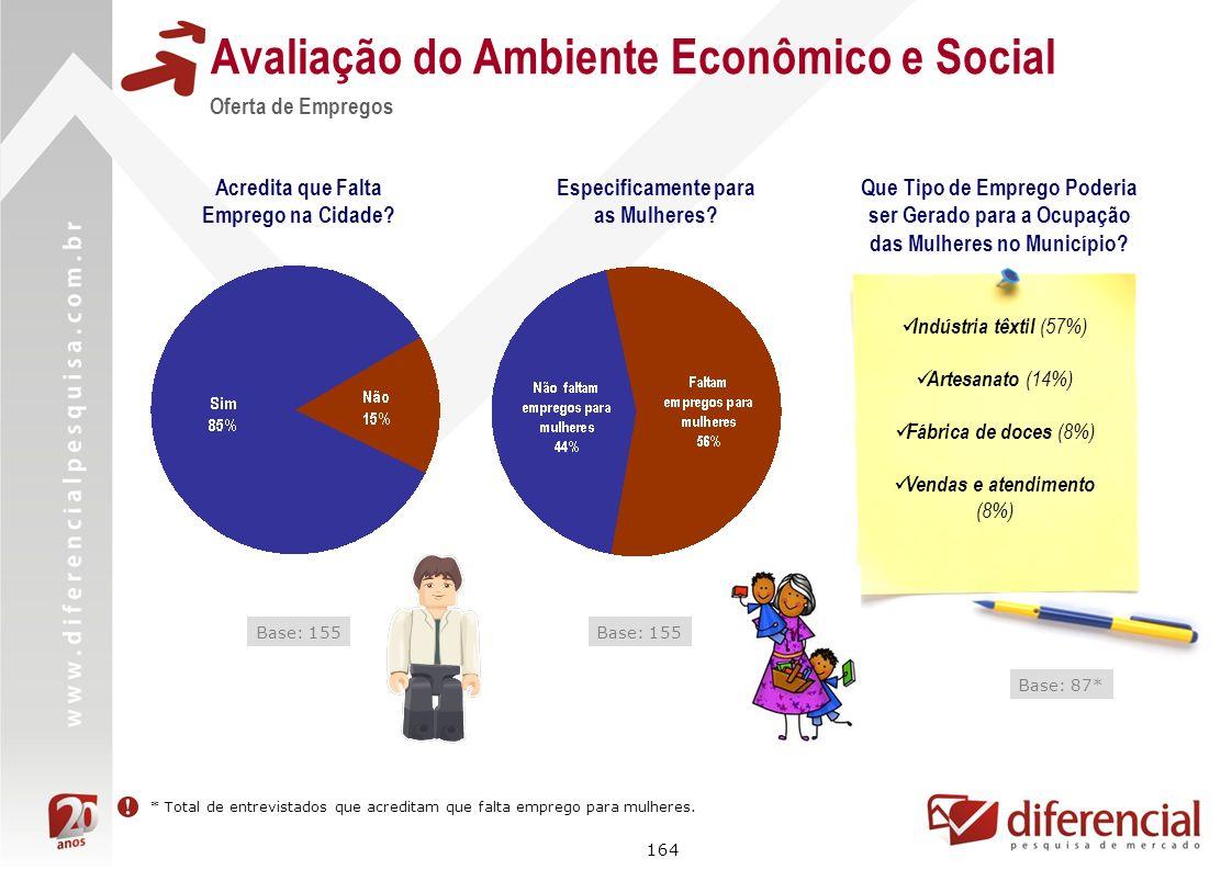 164 Avaliação do Ambiente Econômico e Social Oferta de Empregos Acredita que Falta Emprego na Cidade? Base: 155 Especificamente para as Mulheres? Base