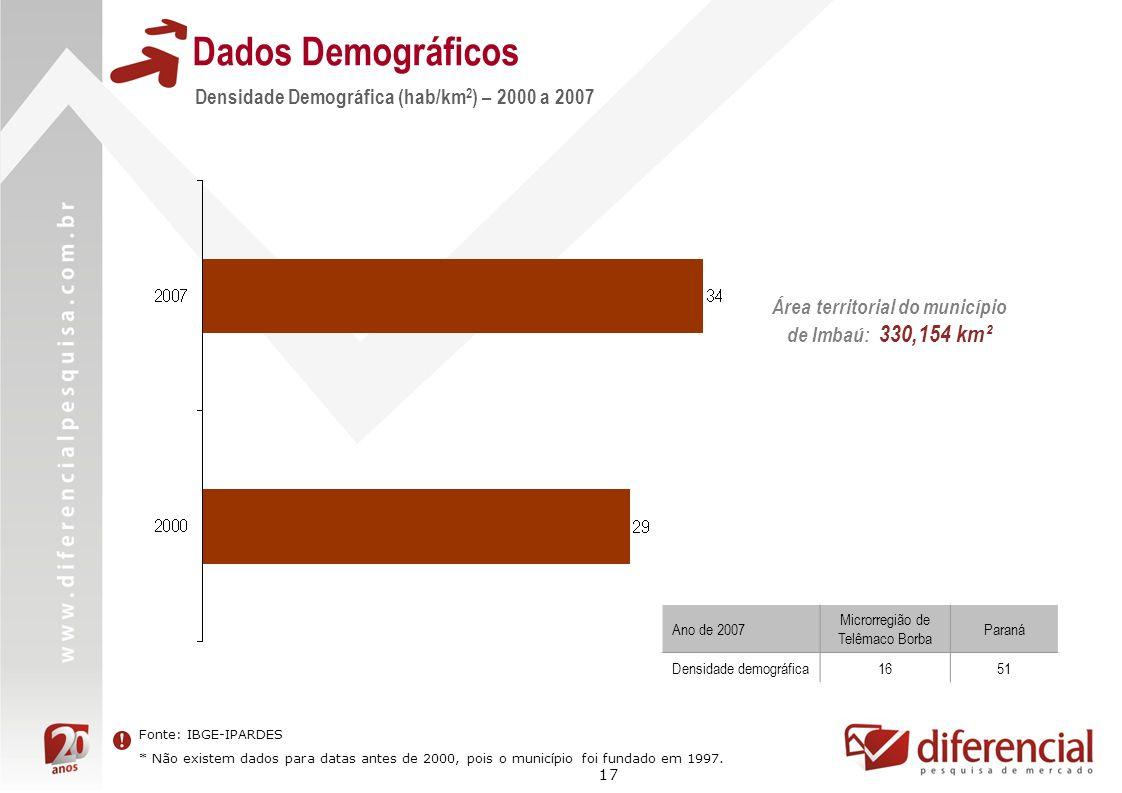 17 Dados Demográficos Densidade Demográfica (hab/km 2 ) – 2000 a 2007 Fonte: IBGE-IPARDES * Não existem dados para datas antes de 2000, pois o municíp