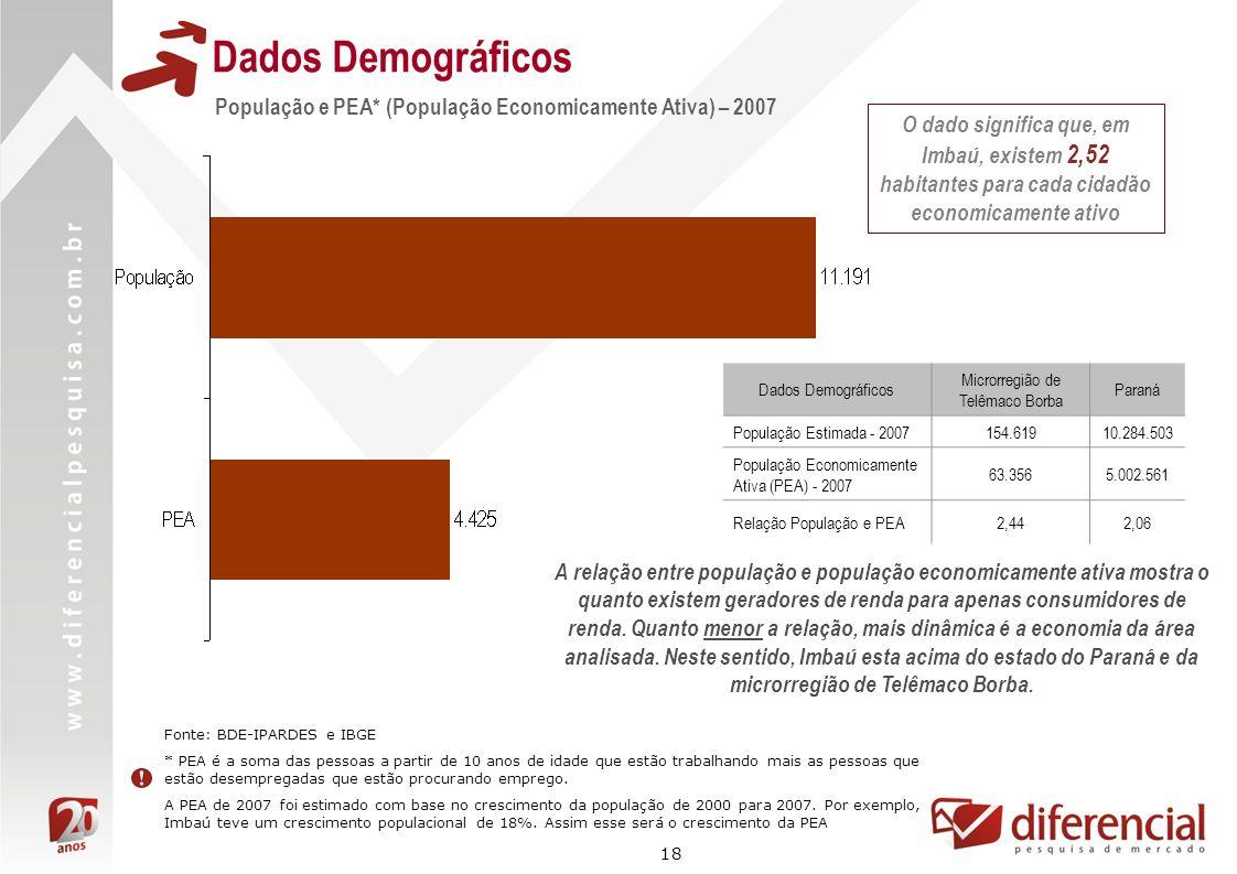 18 Dados Demográficos Fonte: BDE-IPARDES e IBGE * PEA é a soma das pessoas a partir de 10 anos de idade que estão trabalhando mais as pessoas que estã
