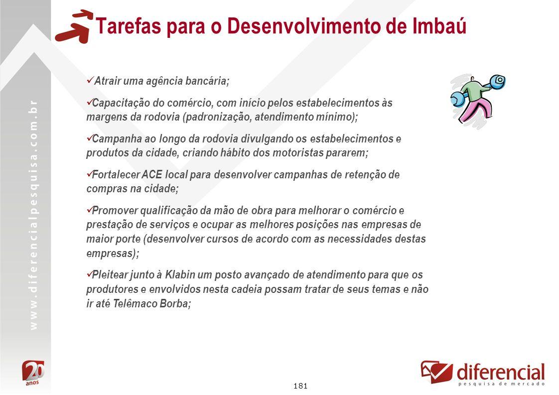 181 Tarefas para o Desenvolvimento de Imbaú Atrair uma agência bancária; Capacitação do comércio, com início pelos estabelecimentos às margens da rodo
