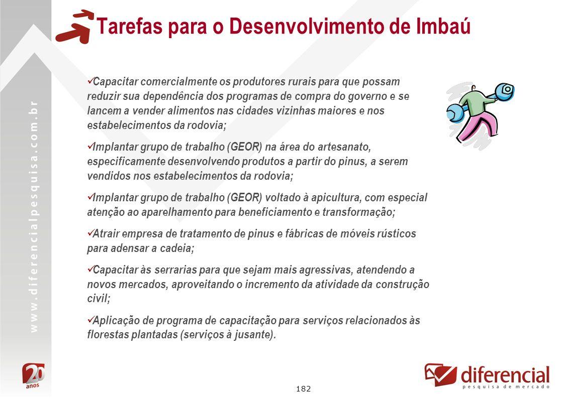 182 Tarefas para o Desenvolvimento de Imbaú Capacitar comercialmente os produtores rurais para que possam reduzir sua dependência dos programas de com