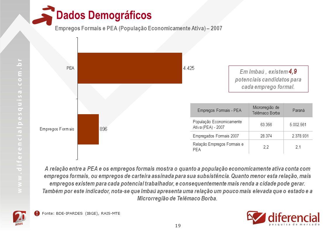 19 Dados Demográficos Fonte: BDE-IPARDES (IBGE), RAIS-MTE Empregos Formais e PEA (População Economicamente Ativa) – 2007 Em Imbaú, existem 4,9 potenci