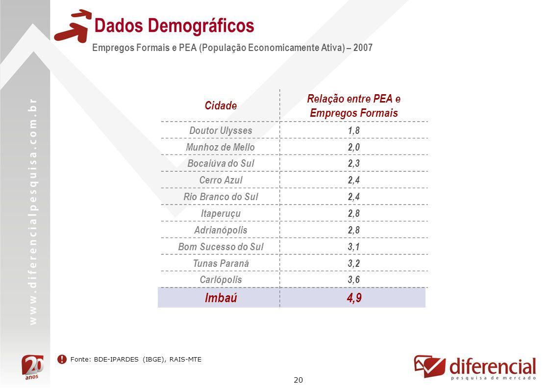 20 Dados Demográficos Empregos Formais e PEA (População Economicamente Ativa) – 2007 Cidade Relação entre PEA e Empregos Formais Doutor Ulysses1,8 Mun
