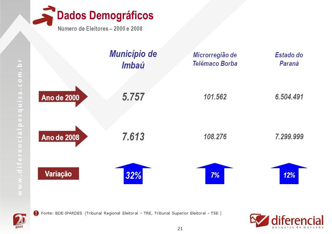 21 Dados Demográficos Número de Eleitores – 2000 e 2008 Fonte: BDE-IPARDES (Tribunal Regional Eleitoral – TRE, Tribunal Superior Eleitoral - TSE ) Ano