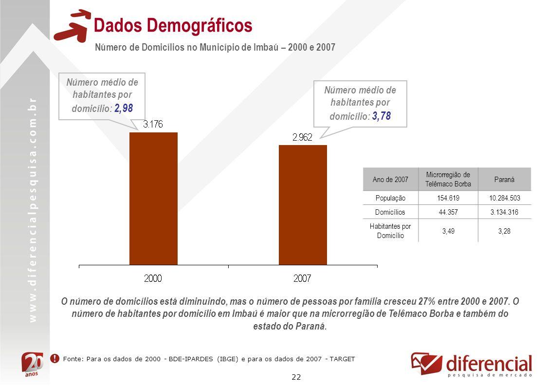22 Dados Demográficos Número de Domicílios no Município de Imbaú – 2000 e 2007 Fonte: Para os dados de 2000 - BDE-IPARDES (IBGE) e para os dados de 20