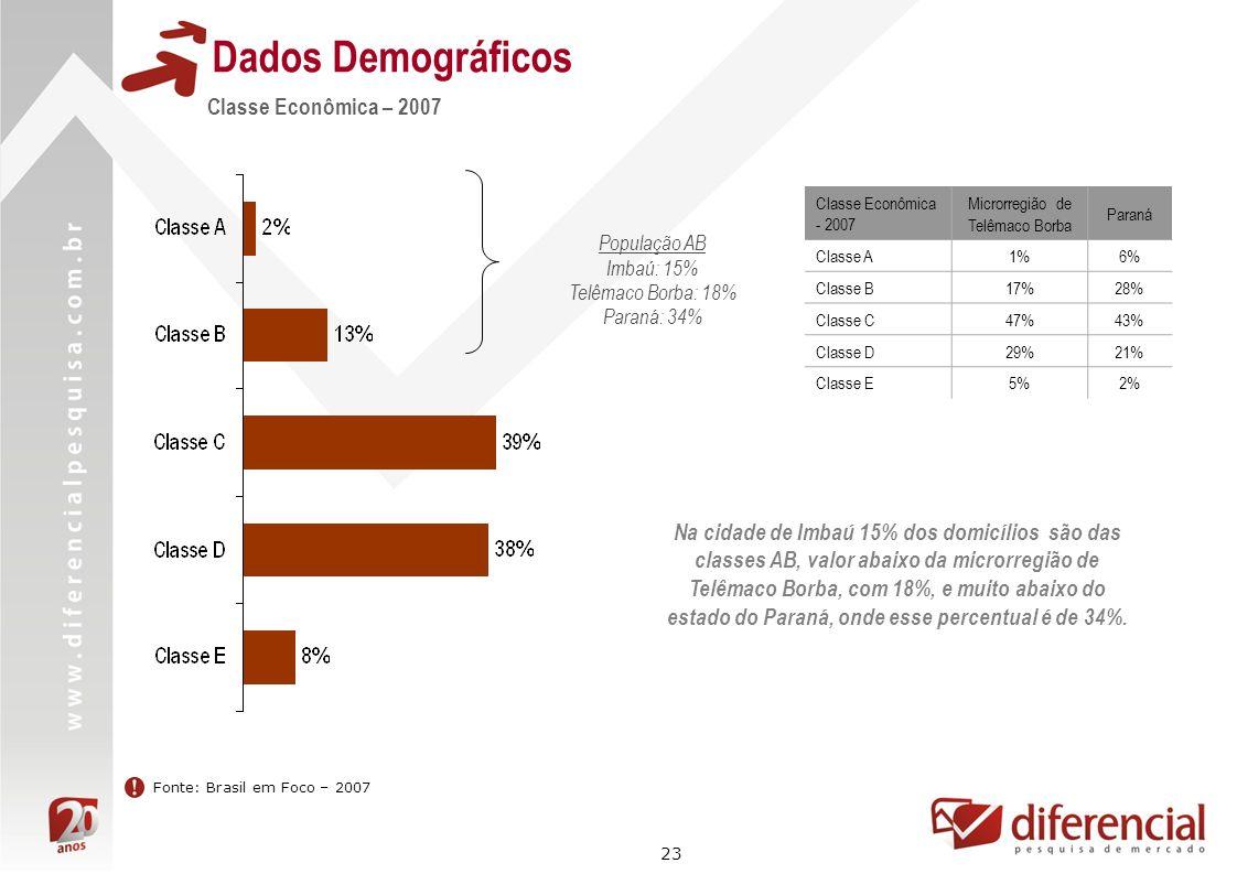23 Dados Demográficos Fonte: Brasil em Foco – 2007 Classe Econômica – 2007 Na cidade de Imbaú 15% dos domicílios são das classes AB, valor abaixo da m