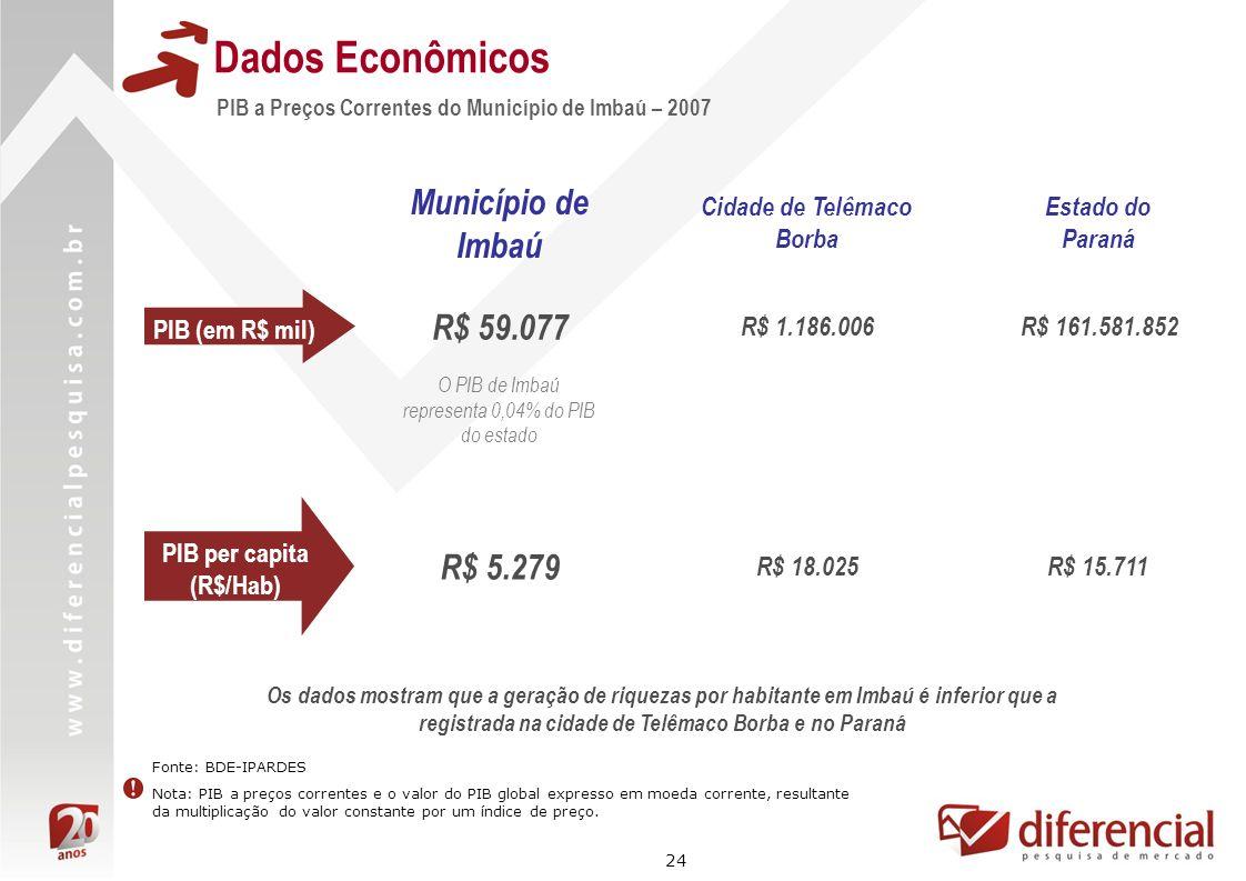 24 Dados Econômicos PIB a Preços Correntes do Município de Imbaú – 2007 Fonte: BDE-IPARDES Nota: PIB a preços correntes e o valor do PIB global expres