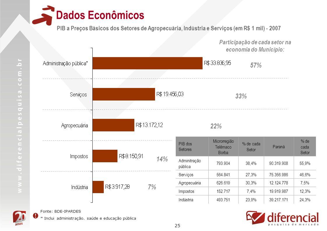 25 Dados Econômicos Fonte: BDE-IPARDES * Inclui administração. saúde e educação pública PIB a Preços Básicos dos Setores de Agropecuária, Indústria e