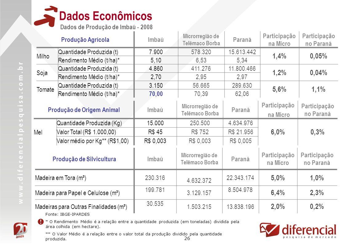 26 Dados Econômicos Dados de Produção de Imbaú - 2008 Fonte: IBGE-IPARDES * O Rendimento Médio é a relação entre a quantidade produzida (em toneladas)