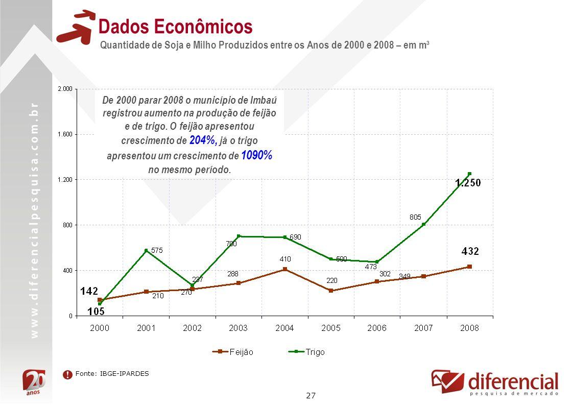 27 Dados Econômicos Quantidade de Soja e Milho Produzidos entre os Anos de 2000 e 2008 – em m³ Fonte: IBGE-IPARDES De 2000 parar 2008 o município de I