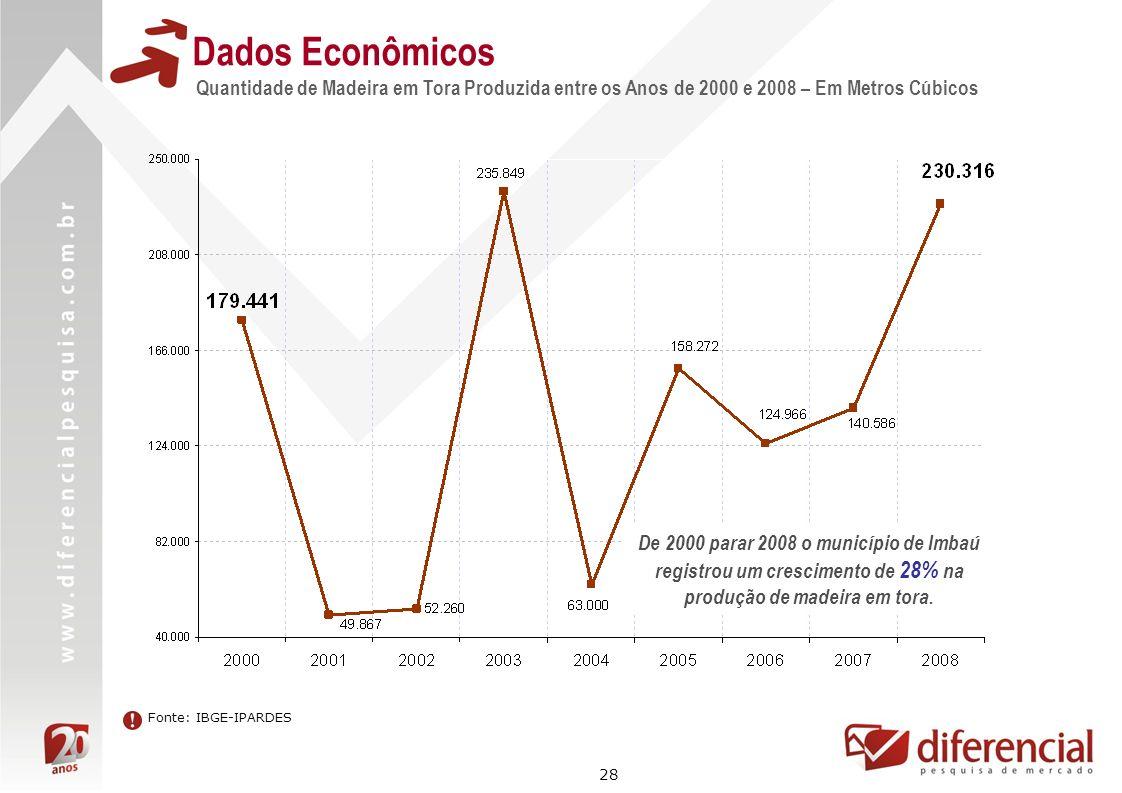 28 Dados Econômicos Quantidade de Madeira em Tora Produzida entre os Anos de 2000 e 2008 – Em Metros Cúbicos Fonte: IBGE-IPARDES De 2000 parar 2008 o