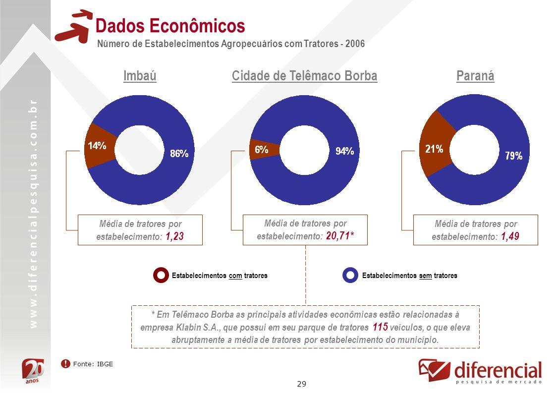 29 Dados Econômicos Número de Estabelecimentos Agropecuários com Tratores - 2006 Imbaú Estabelecimentos com tratoresEstabelecimentos sem tratores Cida
