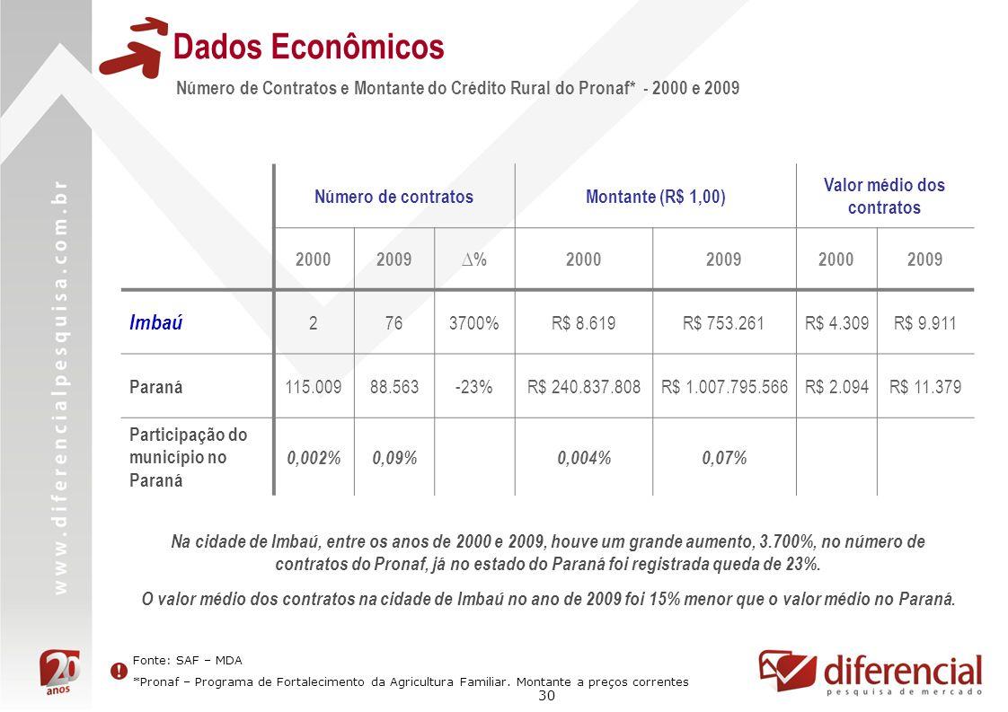 30 Dados Econômicos Número de Contratos e Montante do Crédito Rural do Pronaf* - 2000 e 2009 Fonte: SAF – MDA *Pronaf – Programa de Fortalecimento da