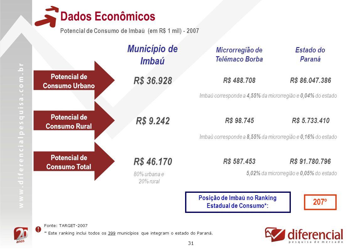 31 Dados Econômicos Fonte: TARGET-2007 * Este ranking inclui todos os 399 municípios que integram o estado do Paraná. Potencial de Consumo de Imbaú (e