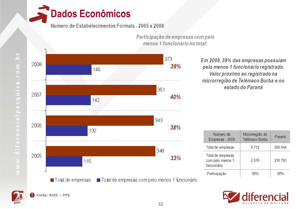 32 Dados Econômicos Fonte: RAIS – MTE Número de Estabelecimentos Formais - 2005 a 2008 Participação de empresas com pelo menos 1 funcionário no total: