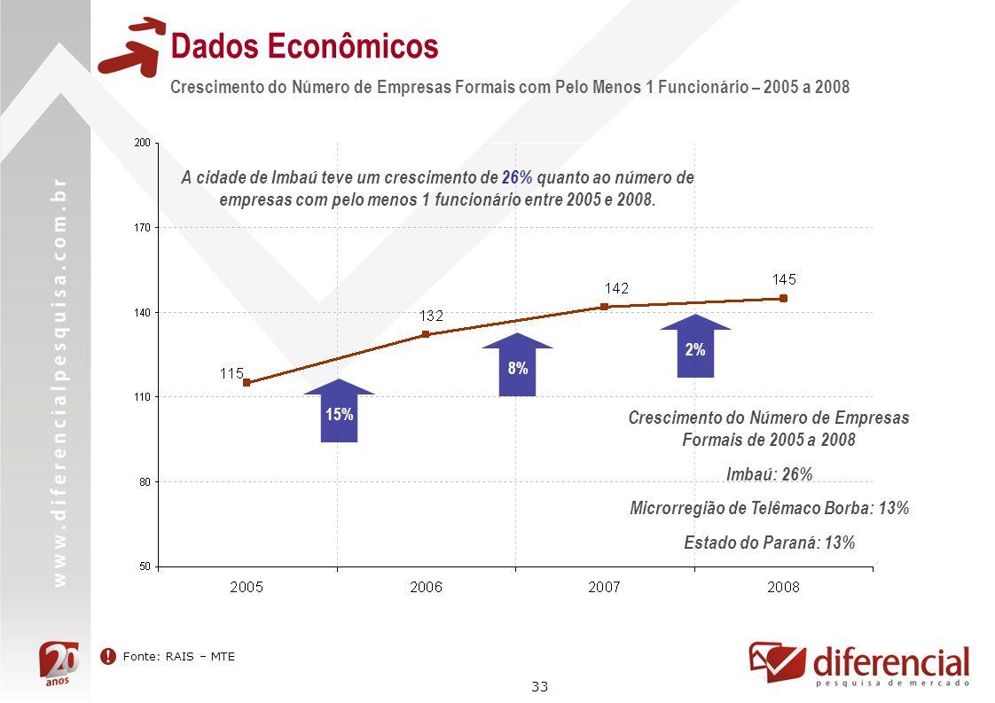 33 Dados Econômicos Fonte: RAIS – MTE Crescimento do Número de Empresas Formais com Pelo Menos 1 Funcionário – 2005 a 2008 15% Crescimento do Número d