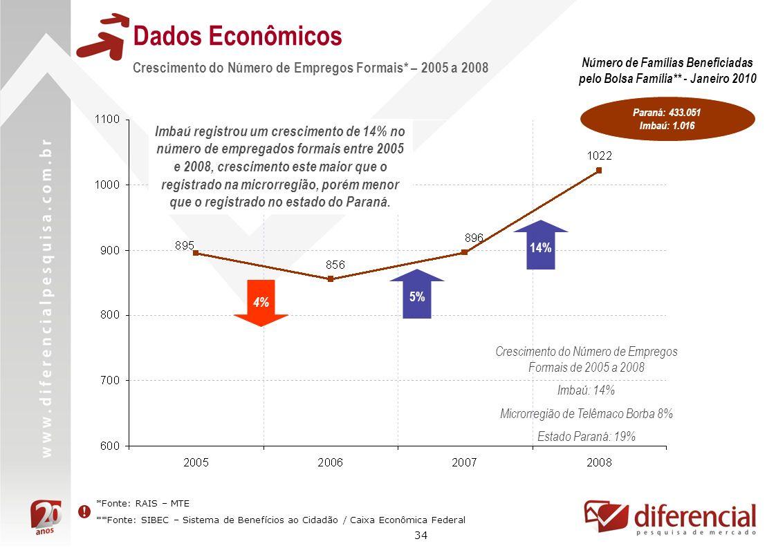 34 Dados Econômicos Crescimento do Número de Empregos Formais* – 2005 a 2008 14% Crescimento do Número de Empregos Formais de 2005 a 2008 Imbaú: 14% M